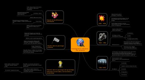 Mind Map: Psicología de la educación / Tres vertientes