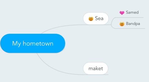 Mind Map: My hometown