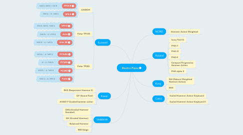 Mind Map: Electro Piano