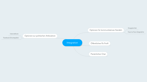 Mind Map: Integration