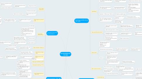 Mind Map: Danmarkshistorisk oversigt