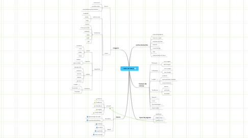 Mind Map: radar do futuro