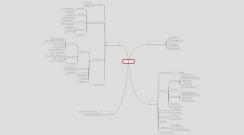 Mind Map: 1 DR\BCP