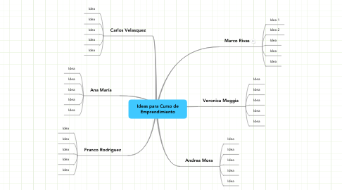 Mind Map: Ideas para Curso de Emprendimiento