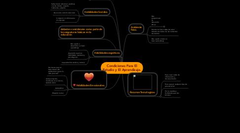 Mind Map: Condiciones Para ElEstudio y El Aprendizaje.