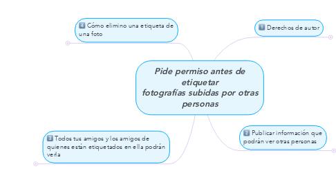 Mind Map: Pide permiso antes de etiquetar fotografías subidas por otras personas