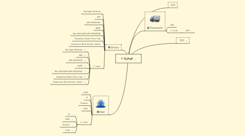 Mind Map: TCP\IP