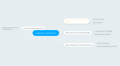 Mind Map: Learning in Adulthood