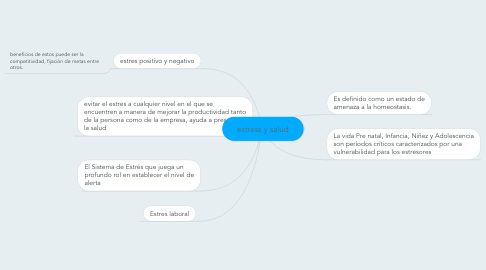Mind Map: estress y salud