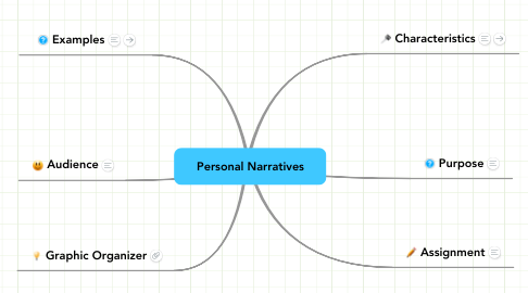 Mind Map: Personal Narratives