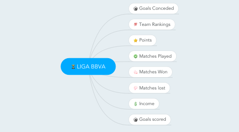 Mind Map: LIGA BBVA