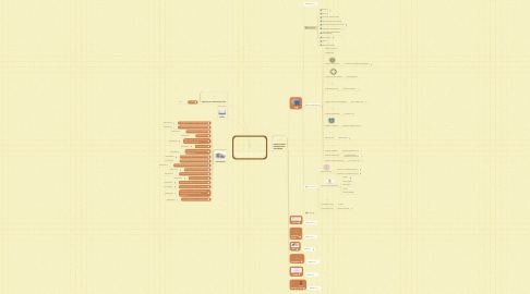 Mind Map: DATA MINING & MACHINE LEARNING RESOURCES