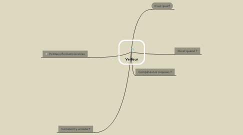 Mind Map: Veilleur