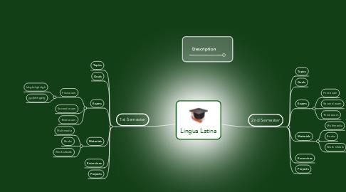 Mind Map: Lingua Latina