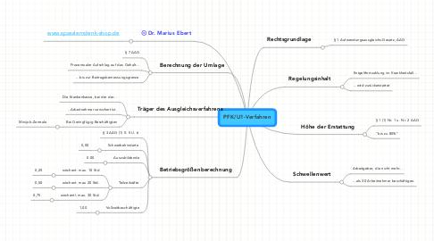 Mind Map: PFK/U1-Verfahren