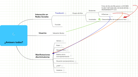 Mind Map: ¿Amixers todos?
