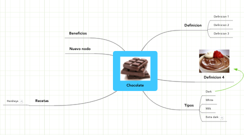 Mind Map: Chocolate
