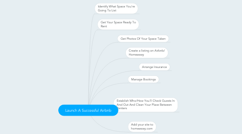 Mind Map: Launch A Successful Airbnb