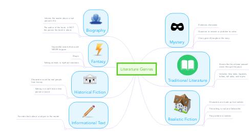 Mind Map: Literature Genres