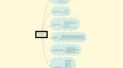 Mind Map: Unidad Educativa La Inmaculada AULAS VIRTUALES
