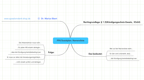 Mind Map: PFK/Sozialplan: Namensliste