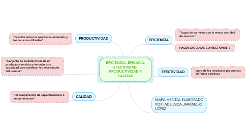 Mind Map: EFICIENCIA, EFICACIA, EFECTIVIDAD, PRODUCTIVIDAD Y CALIDAD