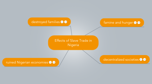 Mind Map: Effects of Slave Trade in Nigeria
