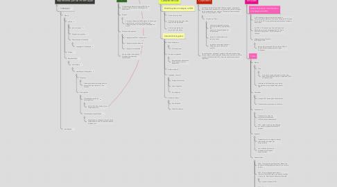 Mind Map: Classificação Decimal Universal - CDU