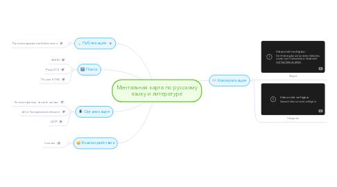 Mind Map: Ментальная карта по русскому языку и литературе
