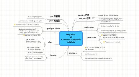 Mind Map: Négation et Pronoms & adjectifs indéfinis