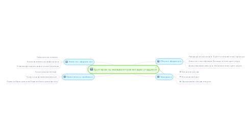 Mind Map: Критерии оценивания презентации учащихся