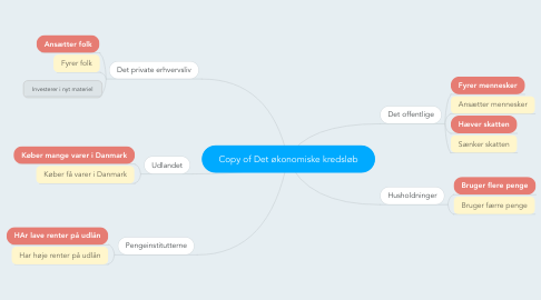Mind Map: Copy of Det økonomiske kredsløb