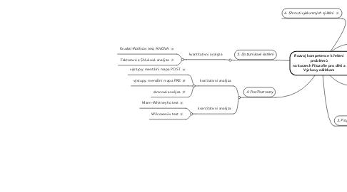 Mind Map: Rozvoj kompetence k řešení problémů na kurzech Filozofie pro děti a Výchovy zážitkem