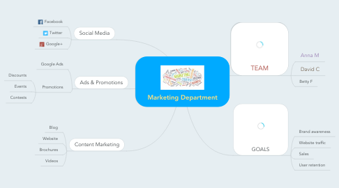 Mind Map: Marketing Department
