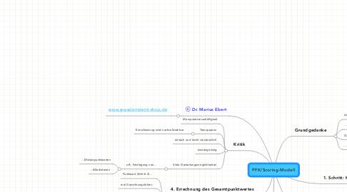 Mind Map: PFK/Scoring-Modell