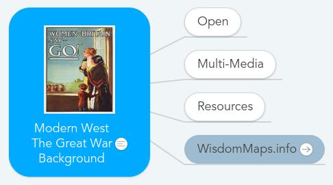 Mind Map: Modern West The Great War Background