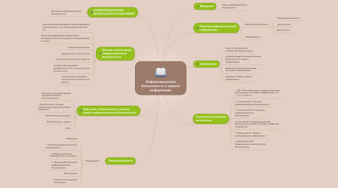 Mind Map: Информационная безопасность и защита информации