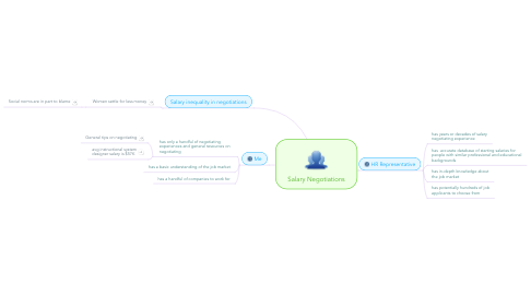 Mind Map: Salary Negotiations