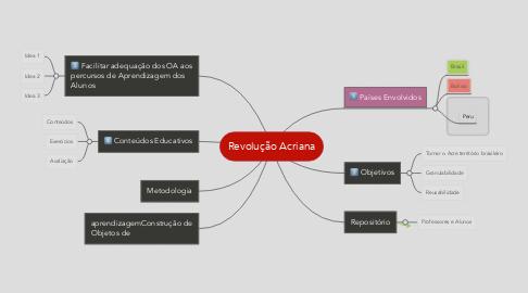 Mind Map: Revolução Acriana