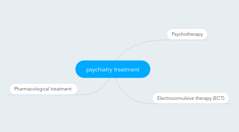 Mind Map: psychiatry treatment