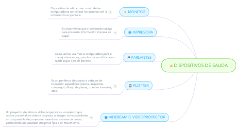 Mind Map: DISPOSITIVOS DE SALIDA