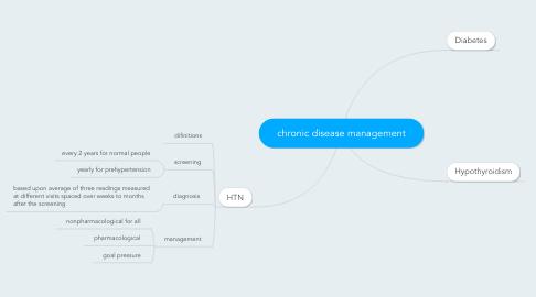 Mind Map: chronic disease management