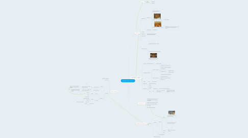 Mind Map: ARCHIVE AND UTOPIA