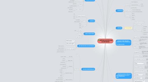 Mind Map: SISTEMA GESTIÓN DE CONTENIDOS