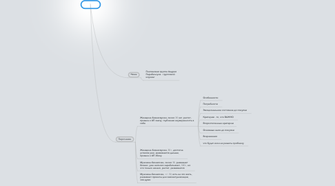 Mind Map: ЦА АП