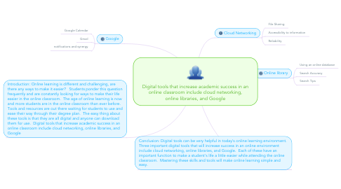 Mind Map: Digital tools that increase academic success in an online classroom include cloud networking, online libraries, and Google