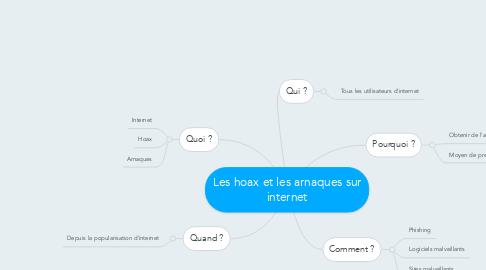 Mind Map: Les hoax et les arnaques sur internet