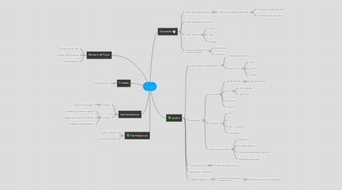 Mind Map: bizagi