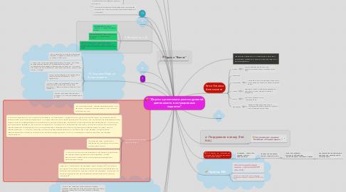 """Mind Map: """"Формы организации разных уровней деятельности в ситуационных заданиях"""""""