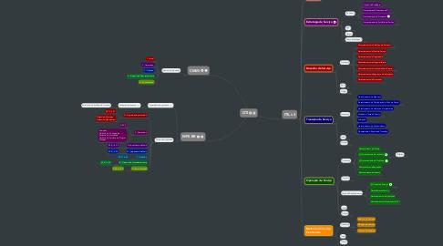 Mind Map: GTI